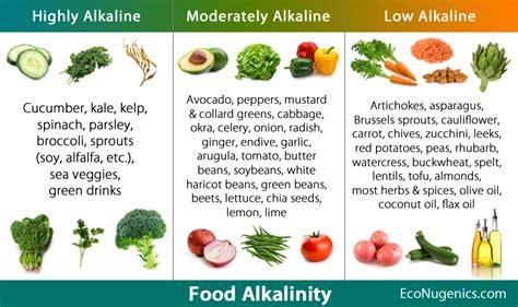 Detox Fruits And Vegetables List by Acidic Foods Alkaline Foods List Nutritional Cleansing