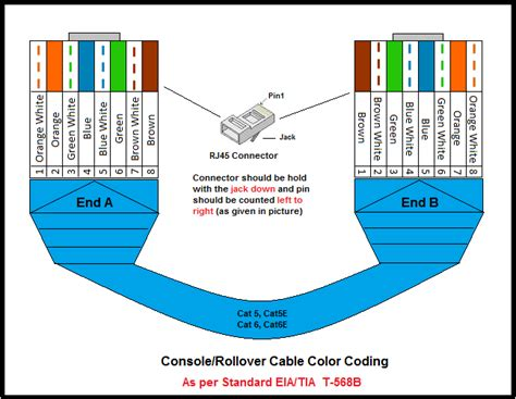 cat 5 cable color code utp cable color coding network urge