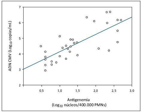 comparacion cadenas en php comparaci 243 n de las t 233 cnicas de reacci 243 n de polimerasa en