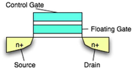 floating capacitor wiki floating gate mosfet the free encyclopedia
