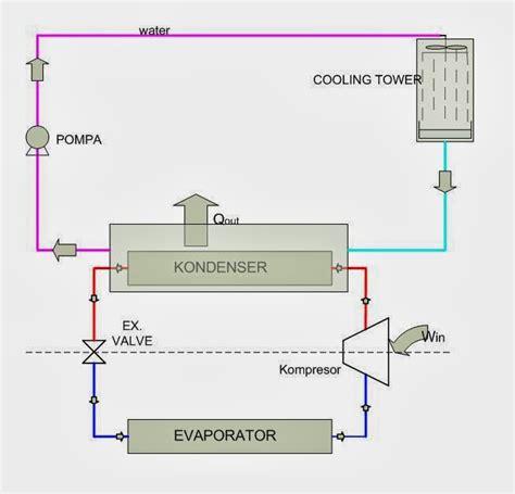 service ac metro lampung alat pendinginchemical