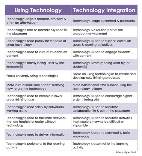 a pattern language for interactive tabletops in collaborative workspaces what s the difference between using technology and