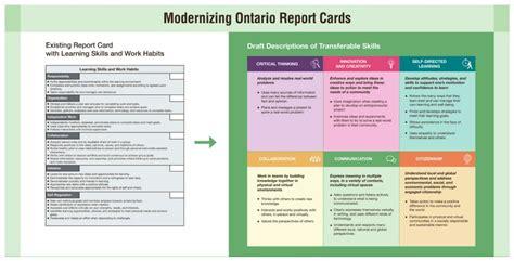 Ontario Progress Report Card Template