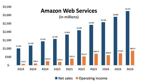 amazon web services pricing amazon earnings preview will amazon web services again