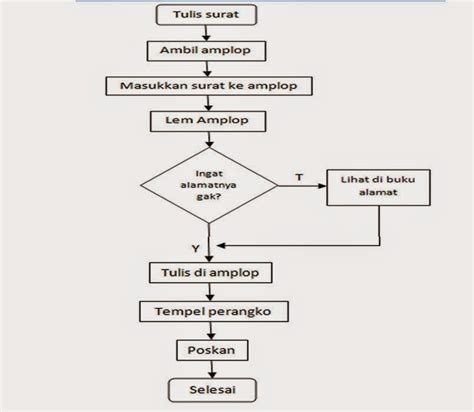 membuat bagan flowchart blog achmad zulkifli algoritma flowchart dan program c