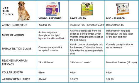 flea tick and worm treatment for dogs uk flea tick heartworm treatments for dogs dewormers