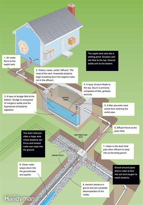 How Does A Plumbing System Work by How A Septic Tank Works The Family Handyman