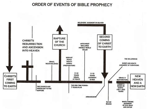 the catholic knight catholic prophecy last days end end time events chart of end time events jesus