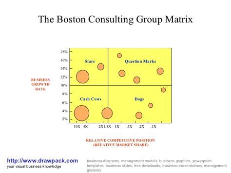 diagram of bcg matrix boston consuling matrix diagram