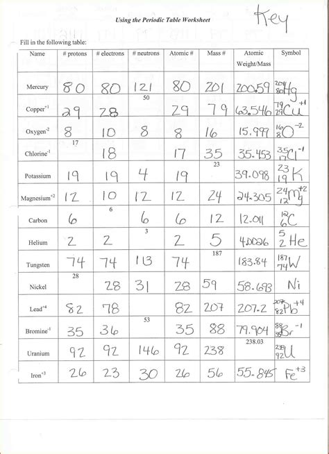 Chemistry Atomic Structure Worksheet Answers atomic structure worksheet answers photos dropwin