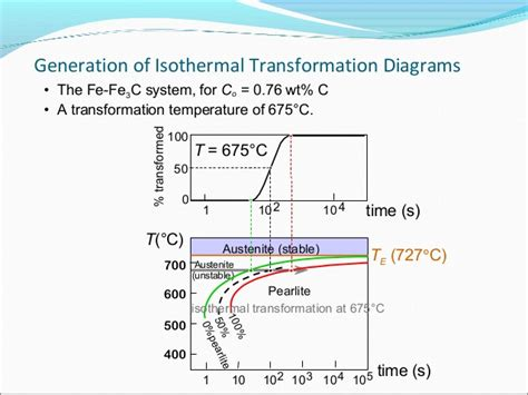 isothermal phase diagram ttt diagram generator choice image how to guide and refrence
