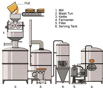 home brewing setup diagram pin by the brewing book on how is made