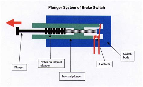mechanical brake light switch wiring diagram webnotex
