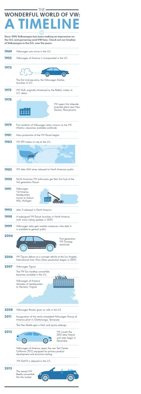 Volkswagen History Timeline by 13 Best Crime Infographics Images On