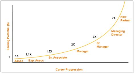 Rice Mba Employment Report by Macc Pay Progression Chart Jpg Jones Graduate School Of