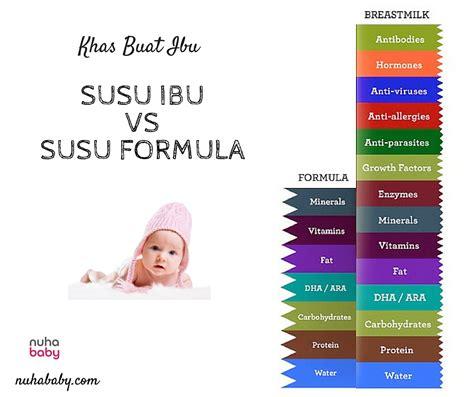 kelebihan ibu vs formula nuhababy