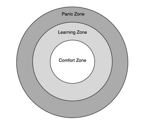 comfort zone diagram practicing what you almost know christine bougie
