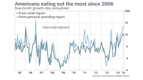 by jeffry bartash reporter washington marketwatch seems the u s americans are foodies again restaurant spending strongest