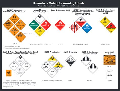 Placard Decor Distribution by Hazmat Table 1 Brokeasshome