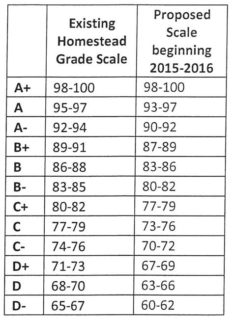 College Letter Grade Percentage grading scale chart percentages what is the point of the