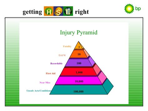 heinrich pyramid powerpoint pictures to pin on pinterest