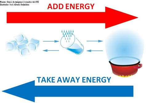 claretscience5 forms of energy i