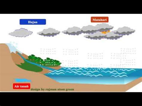 proses terjadinya hujan youtube