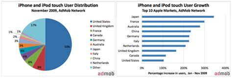 iphone blowing  worldwide big  japan   ars