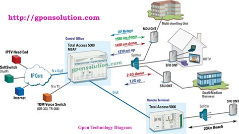 fiber optic home network design gpon technology diagram overview gpon solution
