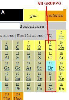 alogeni tavola periodica alogeni