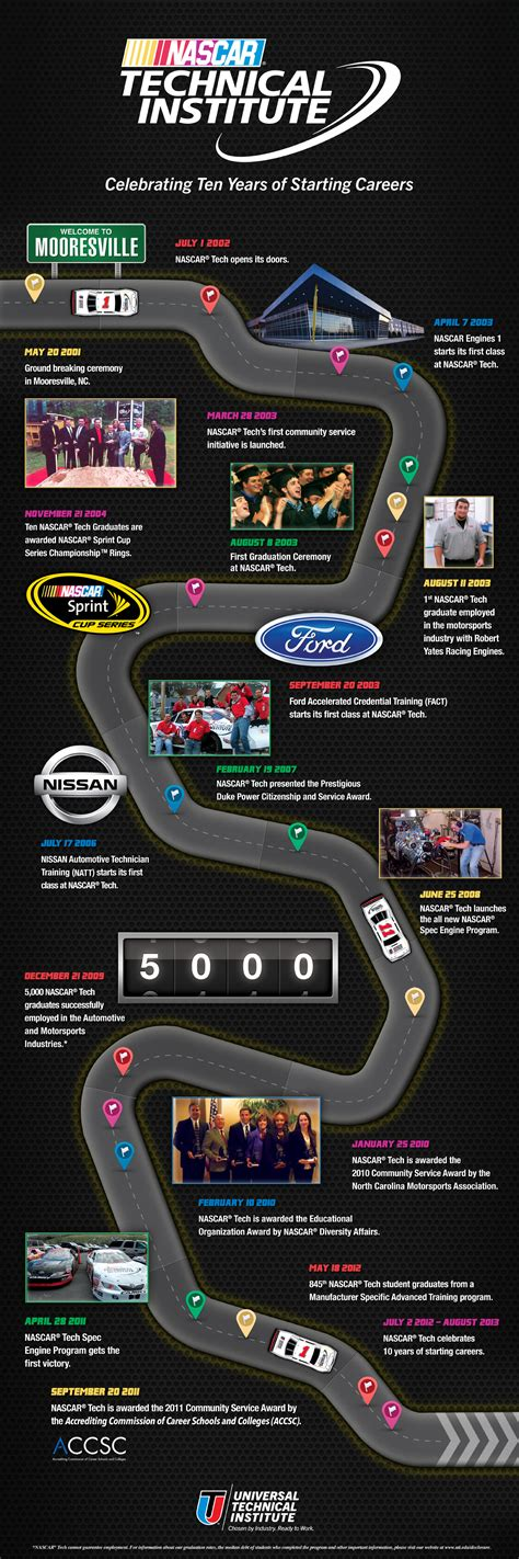 universal technical institute newsroom infographic nascar tech celebrates  years