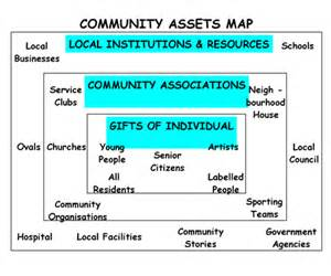community asset map template eps654 11 program evaluation asset mapping
