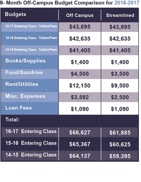 what is the average cost of a 1 bedroom apartment tuition costs