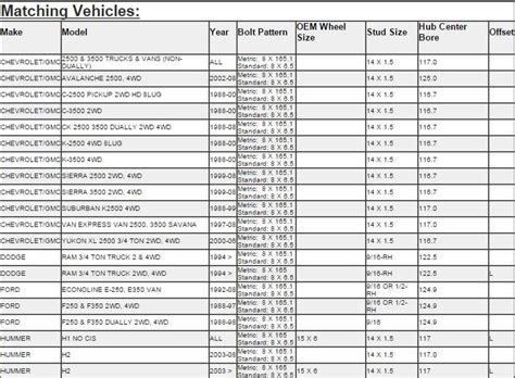 Ford Bolt Pattern Bolt Pattern Guide For All Vehicles | ford bolt pattern guide vehicle lug reference html autos