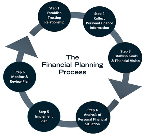 Planning Processes Brown Financial image gallery financial process