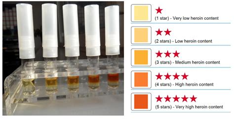 what color is cocaine heroin purity test kit