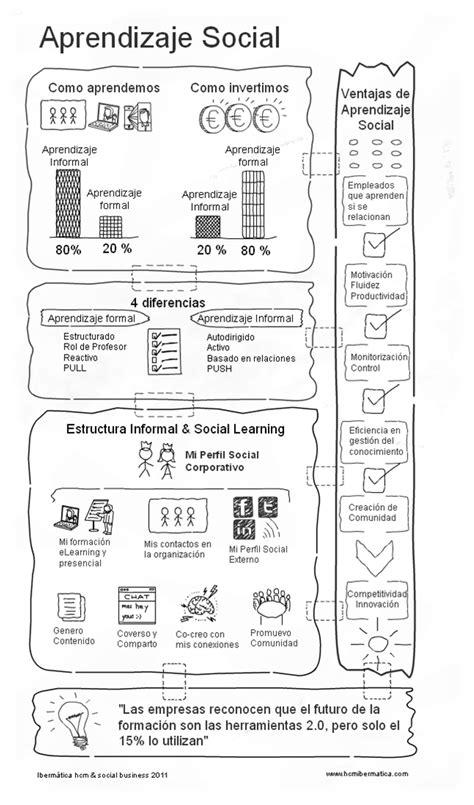 Aprendizaje Social #infografia #infographic #education #