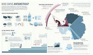 Who Owns Polar Infographic Who Owns Antarctica Jeffrey Donenfeld