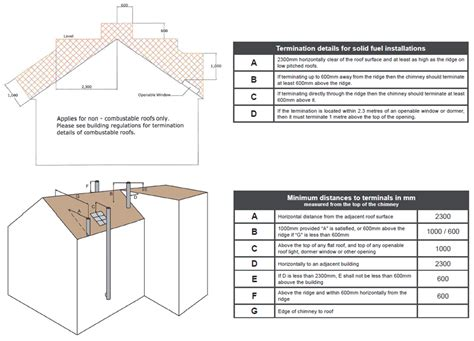 Chimney Flue Regulations Uk - flue confoundment what flue is used when and why
