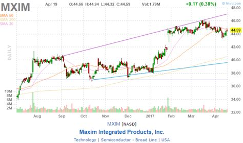 maxim integrated products automotive maxim integrated products the automotive market is a catalyst for growth maxim integrated