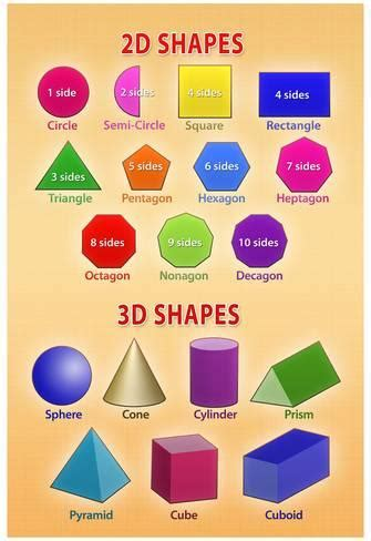 10 best apps to make 2d and 3d home design software free 2d and 3d shapes educational chart poster posters at