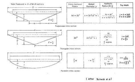 cross section equation wetted perimeter equation jennarocca
