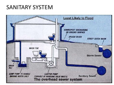 Plumbing Sanitary System by Toilet Vent Pipe Diagram Toilet Drain Diagram Elsavadorla
