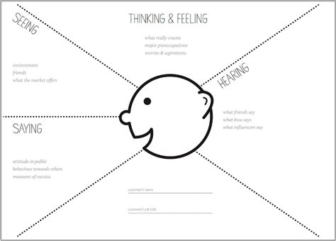 empathy map template how to run an empathy user journey mapping workshop