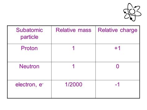 Protons A Mass Of by Mass Of A Proton What Are The Characteristics Of