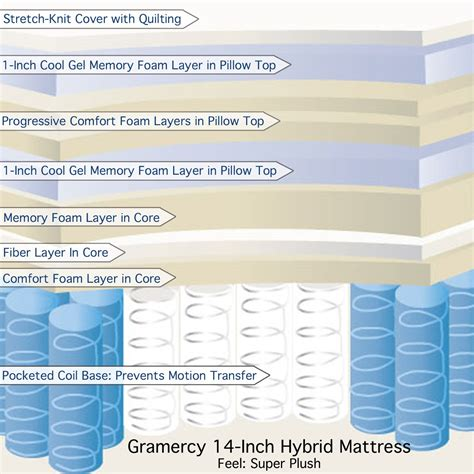 Compare Mattress Types by Hybrid Mattress Reviews Foam And Other Types Combined