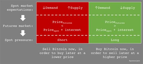 bitcoin spot market bitcoin futures are positive for price blake cuningham
