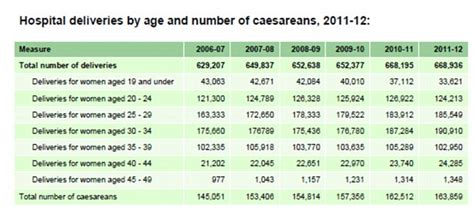 uk caesarean section rates caesarean sections now account for a quarter of all births