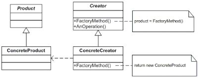 factory pattern unit testing practical database solutions