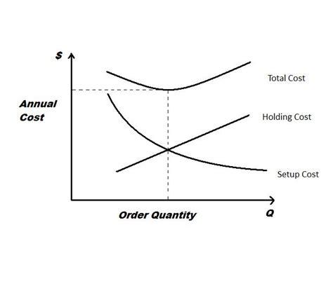 economic order quantity diagram economic production quantity